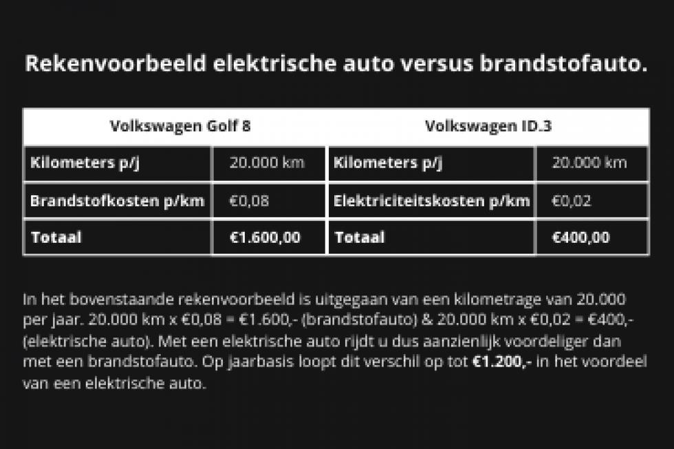 Rekenvoorbeeld Volkswagen